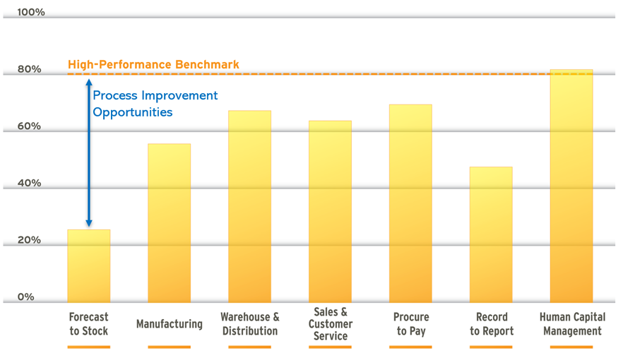 Business Process Improvement: Business Process Benchmarking