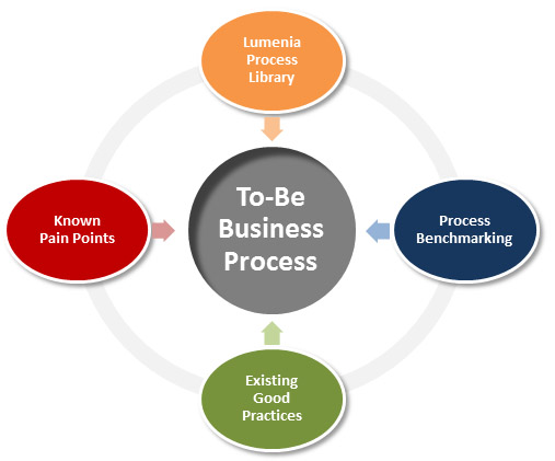 To-Be Process Development